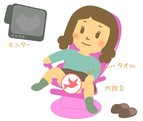婦人科の内診(正面)